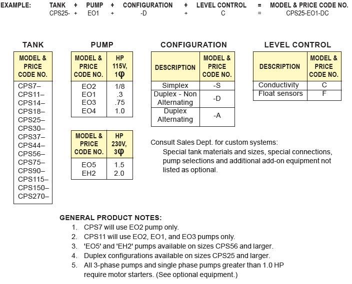 cps-ordering-example.jpg