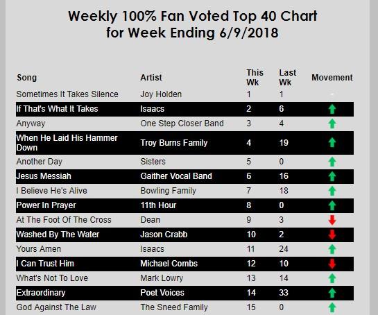 w-e-june-9-2018-charts.jpg