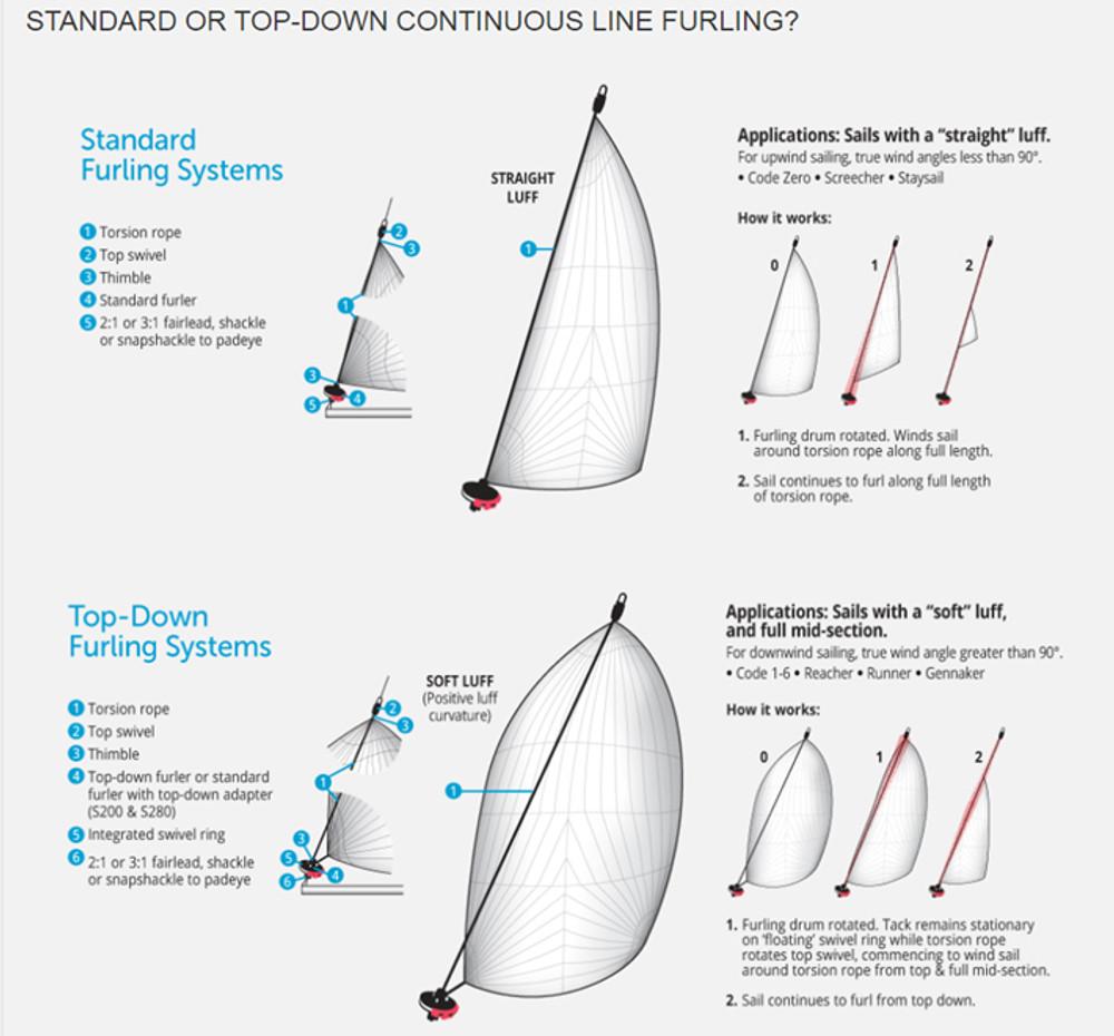 Ronstan Series 200 Standard Furler (Keelboat Continuous Line Furler)