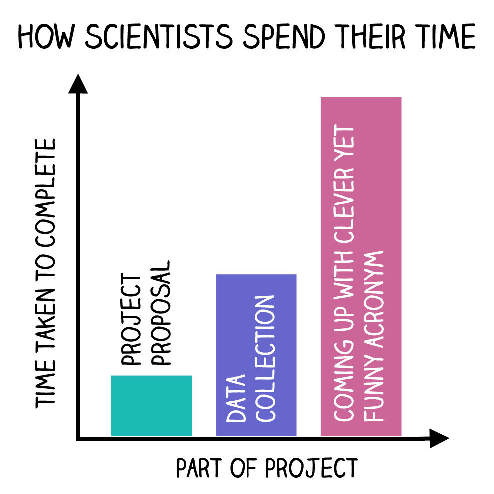 how-scientists-spend-time.jpg