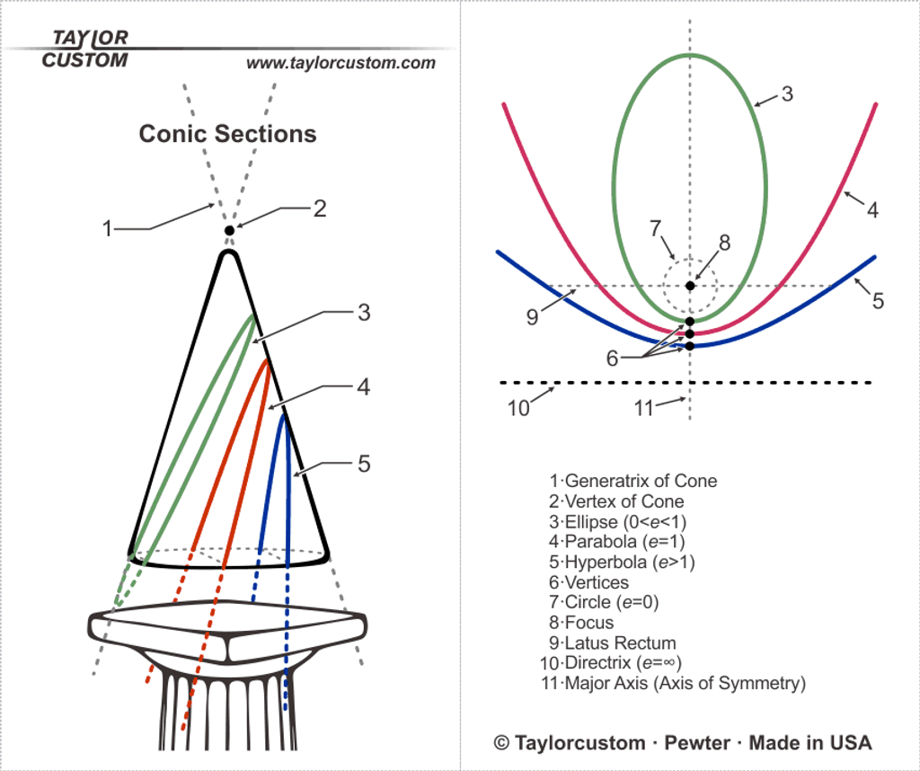 conic sections pendant packaging