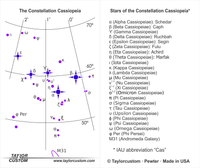 constellation cassiopeia diagram - product packaging
