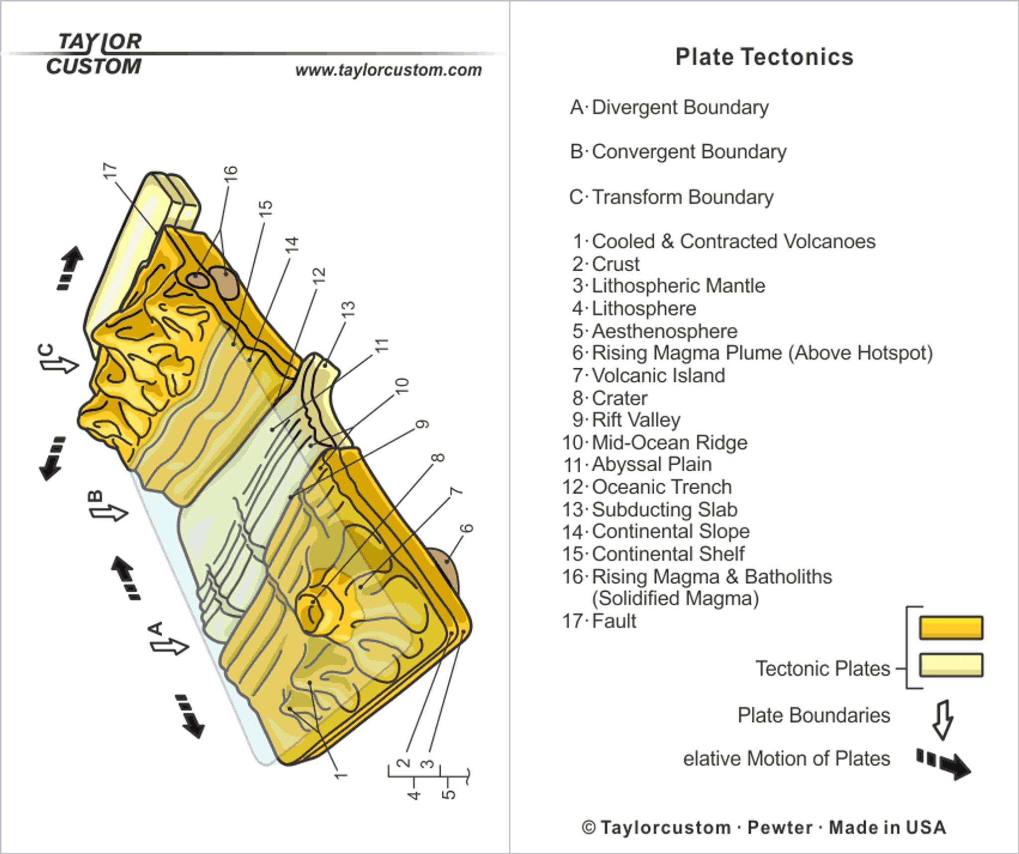Plate Tectonics Keychain Geology Accessory