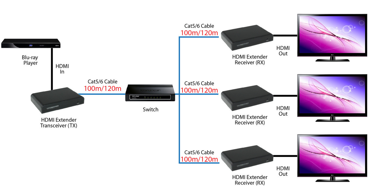 Hdmi Extender Wiring Diagram | Wiring Liry on