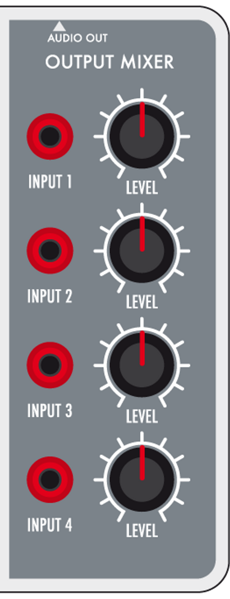 A four channel mixer allows volume settings of the signals connected to the INPUT plugs.