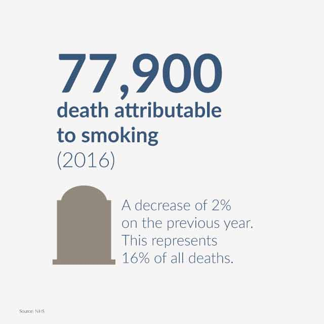 death attribution through smoking statistic