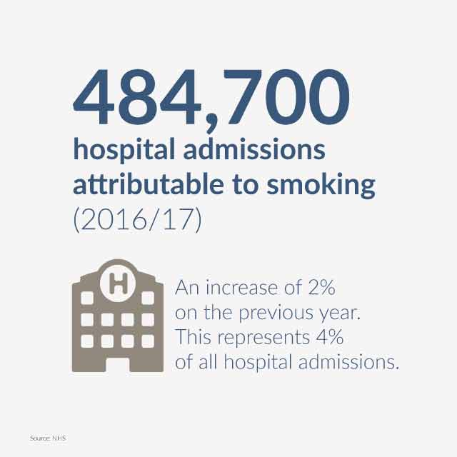 hospital admissions due to smoking statistics