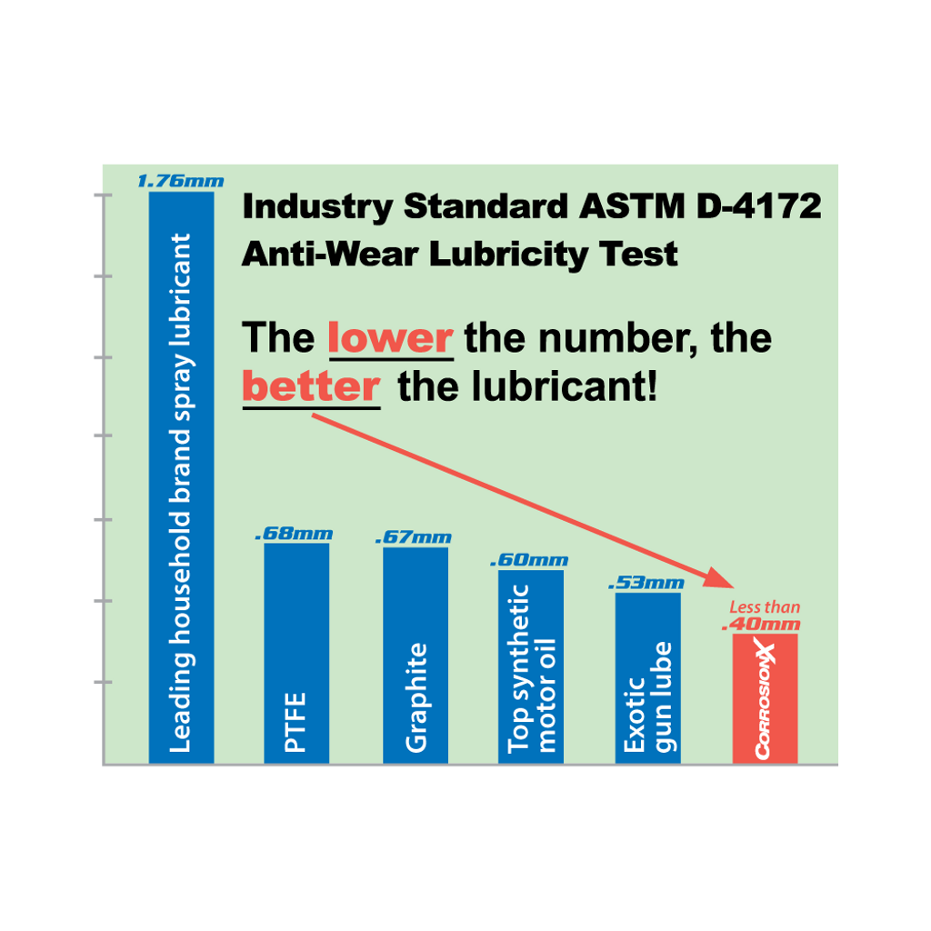 ASTM D-4172 anti-wear lubricity test