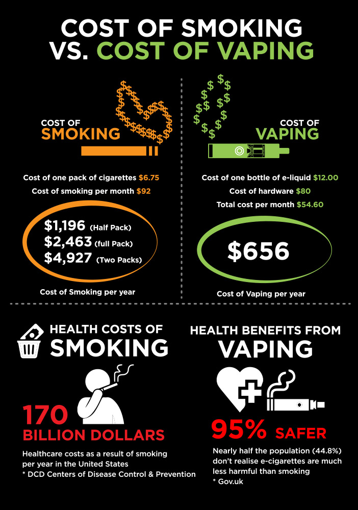 The True Cost of Vaping - Lizard Juice
