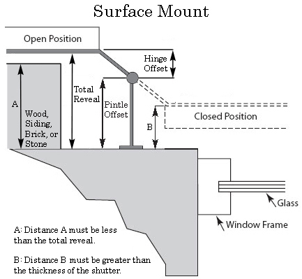 lynn-cove-foundry-mounting-diagram-surface-mount-shutter-hardware-pintles-hinges-pull-handles-at-360-yardware.jpg