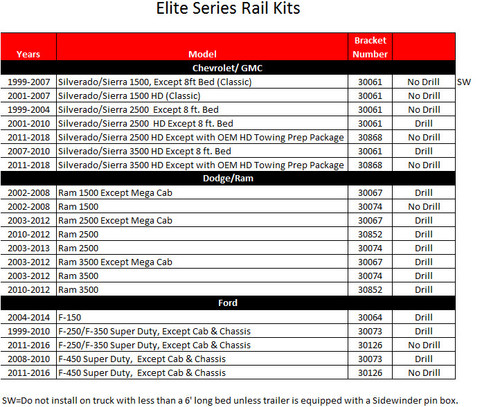 Elite Rail Kits --- Find the right Elite Rail Kit to fit your Pickup