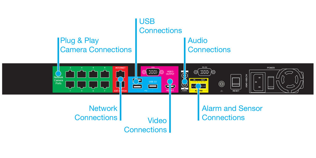 A800-A ProConnect 8 Channel HD Network Video Recorder