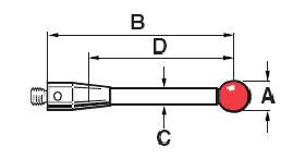 Styli Diagram