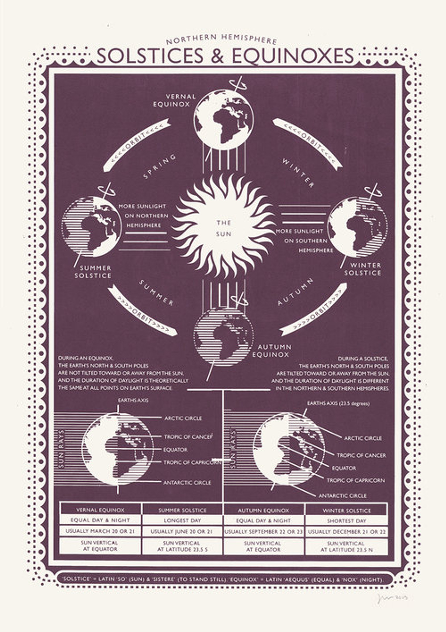 Solstices and Equinoxes