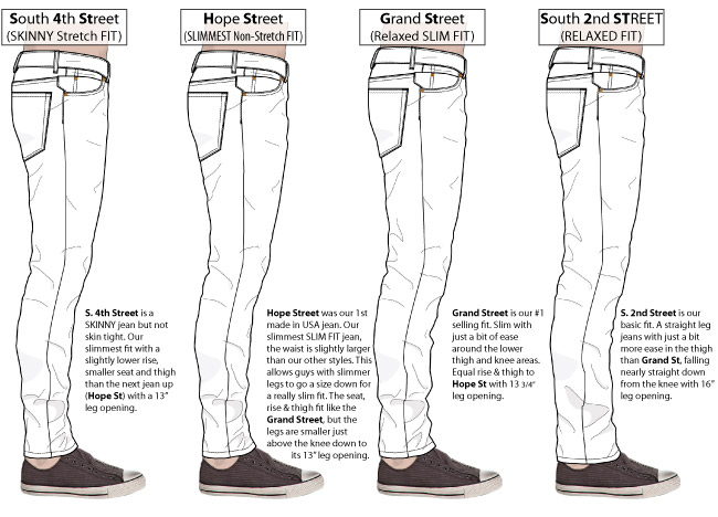 Compares Williamsburg mens jeans fits