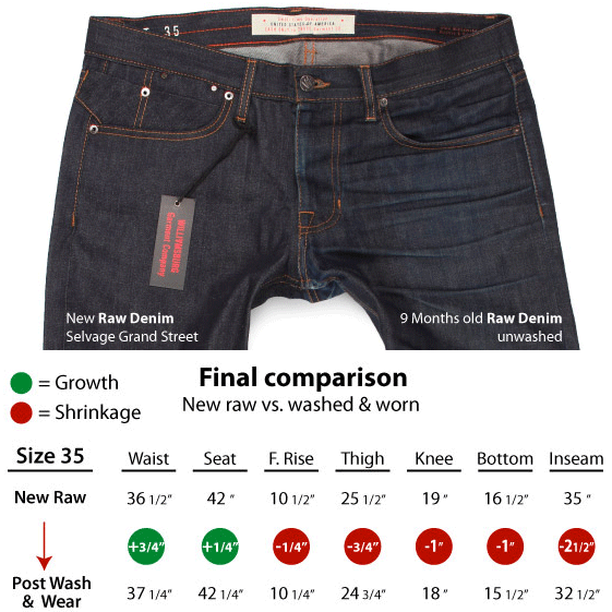 Frequently asked questions about raw denim shrinkage