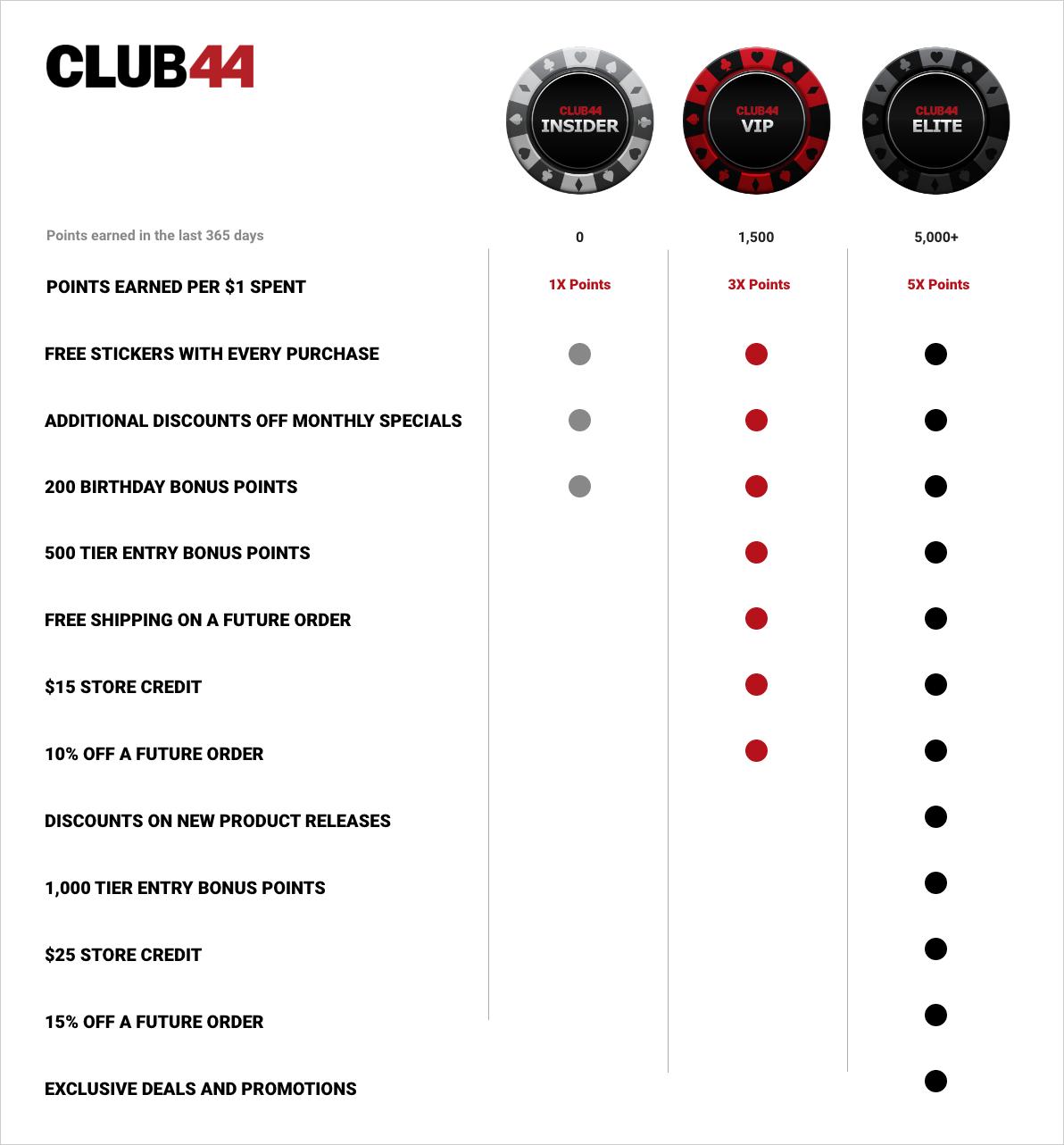 club44rewardtiers.png