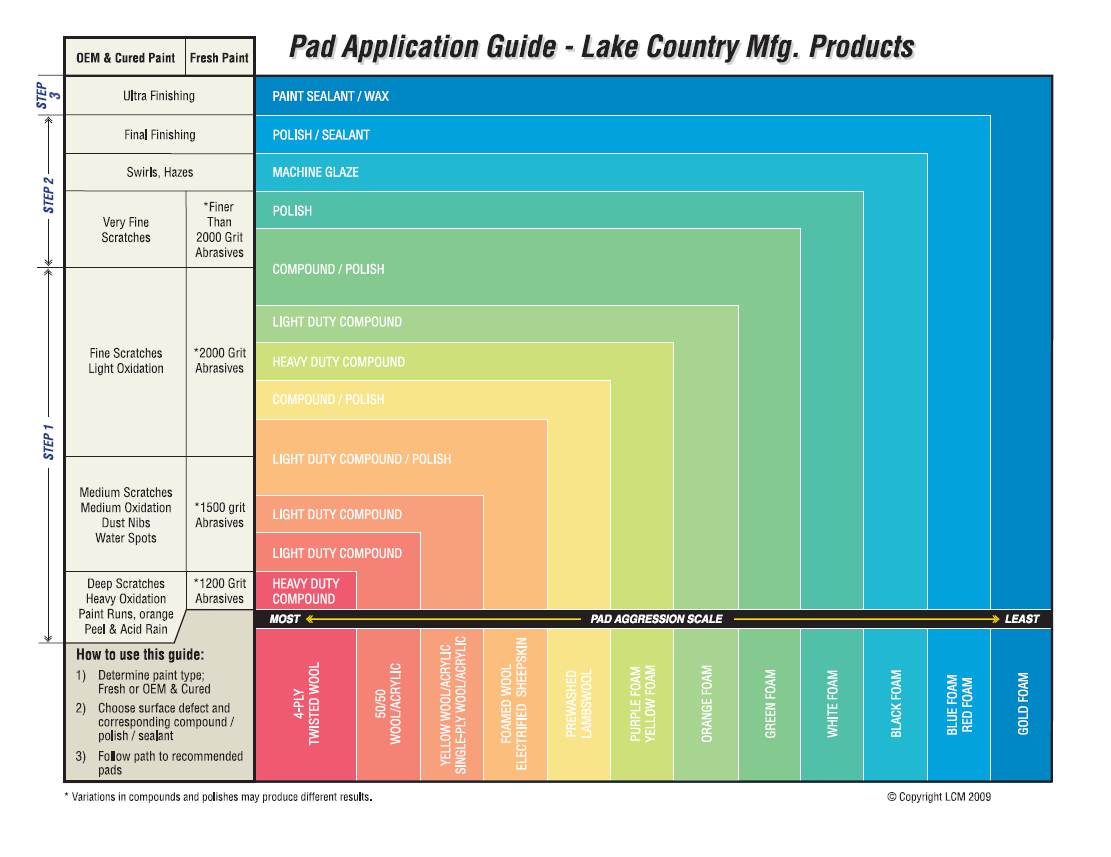 lc-pad-chart.png