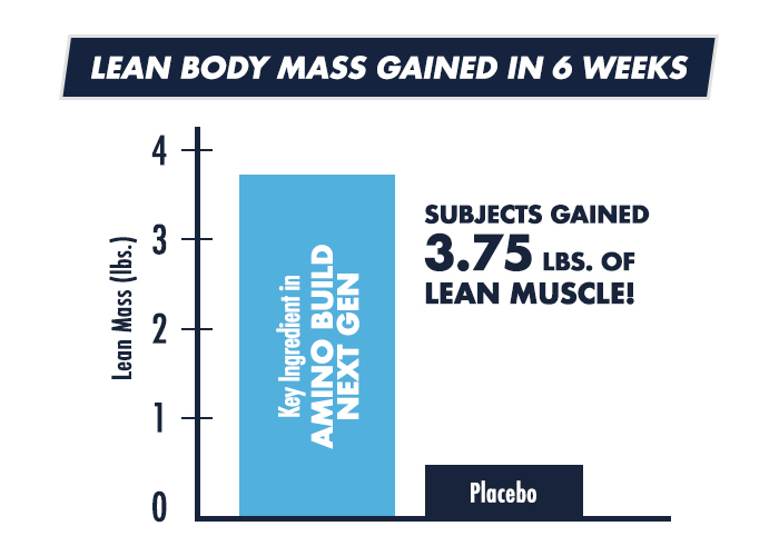 Lean Body Mass Gained in 6 Weeks