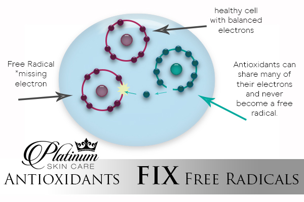 Platinum Skin Care antioxidants can fix free radical damages by filling in the missing electron that is causing the unbalance.