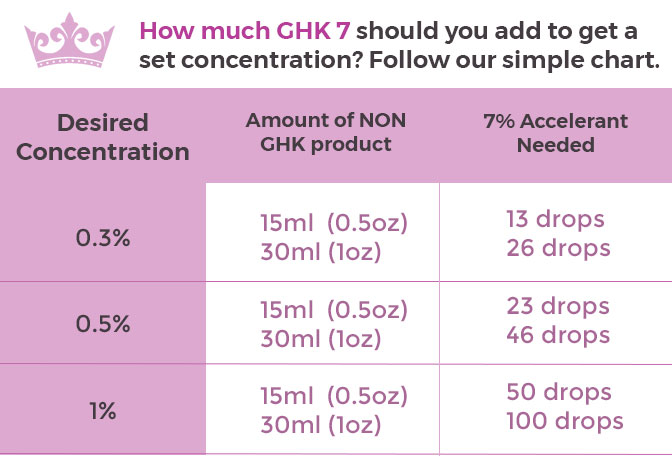 GHK 7% concentration chart for dilution