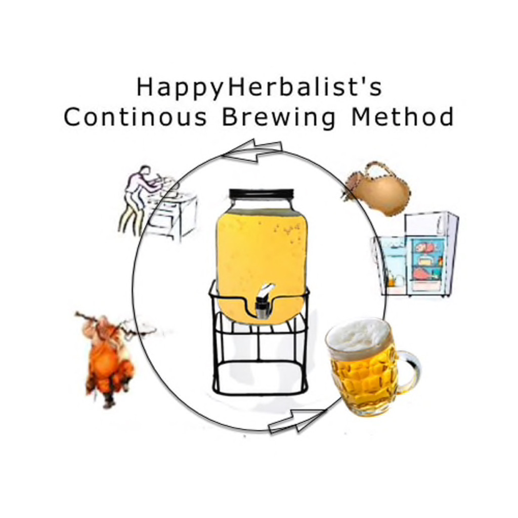HappyHerbalist Continuous Brewing Method is simple and easy and always ready.