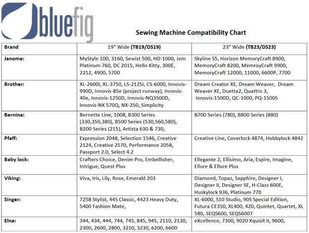 Machine sizing and compatibility chart