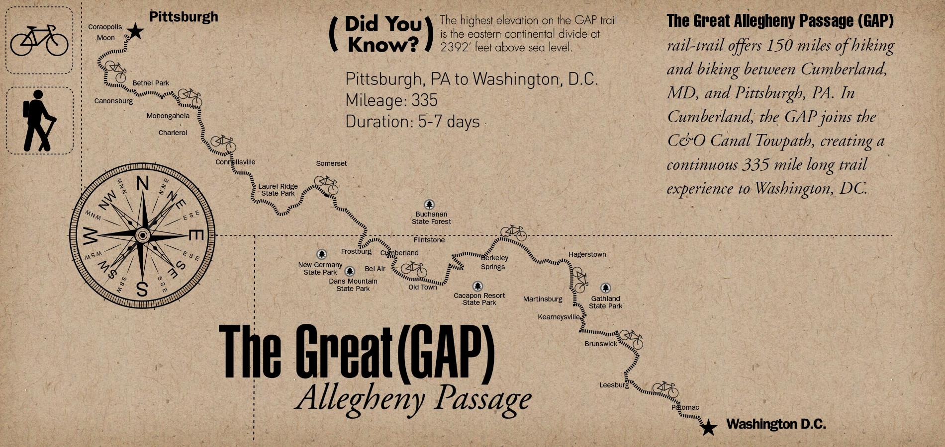 Great Allegheny Passage Bike Trip