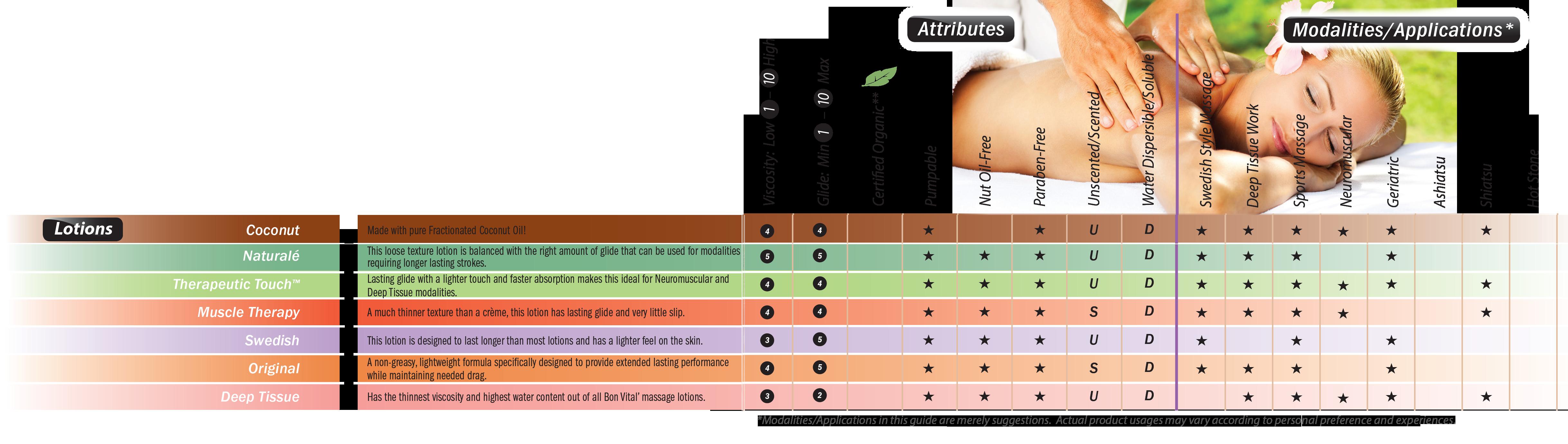 Bon vital lotions modality guide