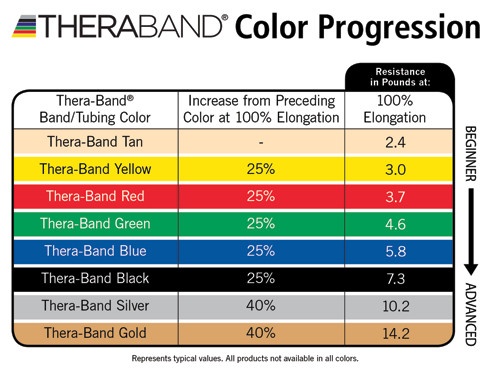 Theraband-progression