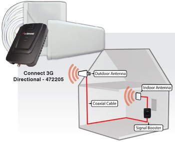 weBoost Connect 3G Building Signal Booster Diagram