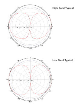 Wilson 4G Marine Antenna  Pattern