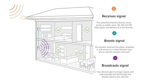 How It Works - weBoost Connect 4G