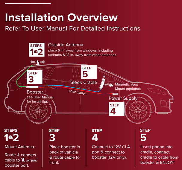 weBoost Drive Sleek Install Guide
