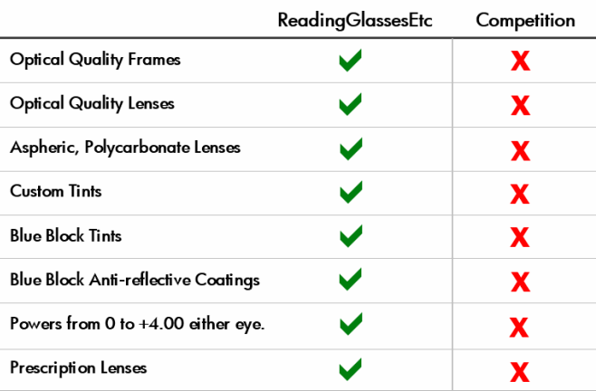 High Quality Reading Glasses | It's all we sell