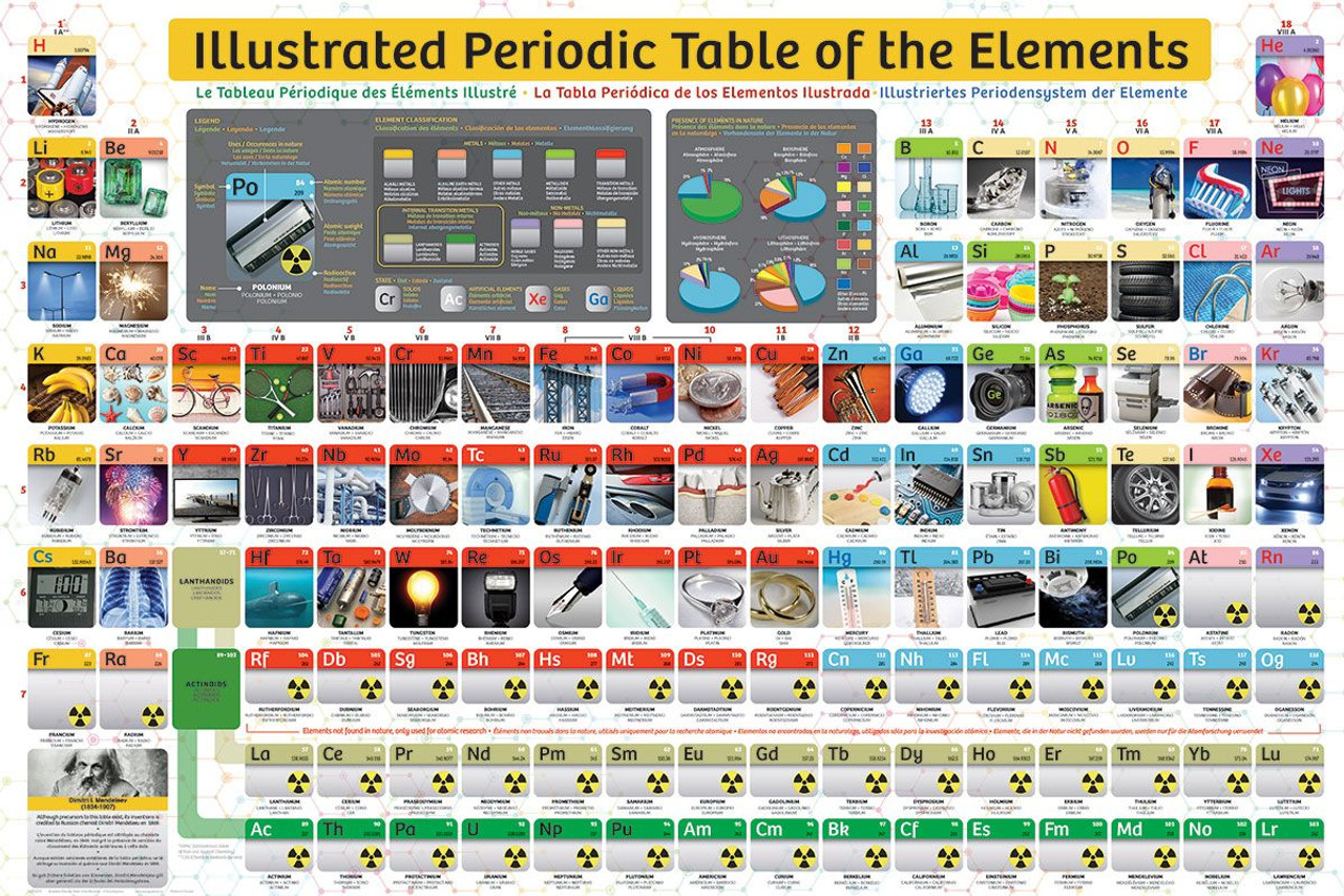 Illustrated periodic table of elements 300pc jigsaw puzzle by illustrated periodic table of elements 300pc jigsaw puzzle by eurographics urtaz Image collections
