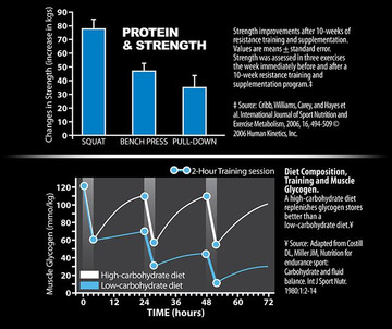 G5 Goliath - Mass Gainer - Lean Muscle Gainer Facts
