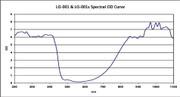 LG-001N Wavelength & OD Chart