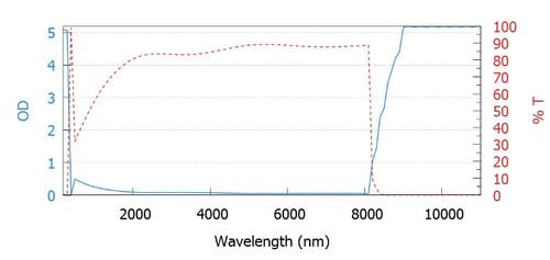 WIN-002 CO2 laser safety window Wavelength vs OD Chart