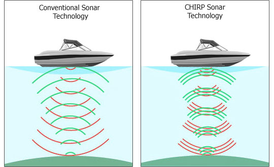 What is Chirp Sonar technology