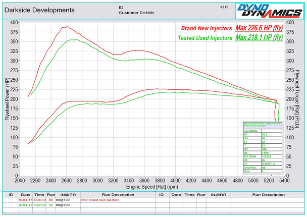 Tested Used vs Brand New Injectors