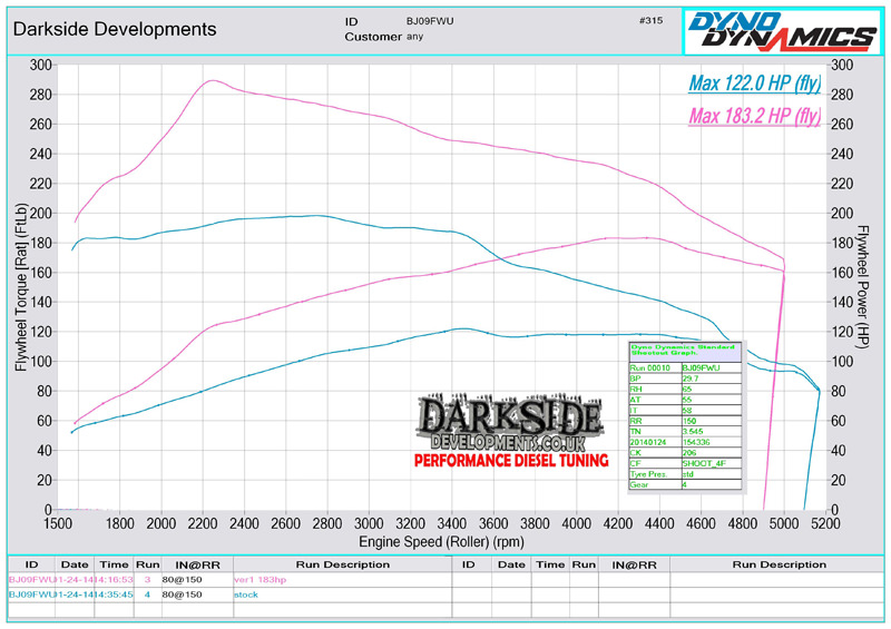 Dyno Graph