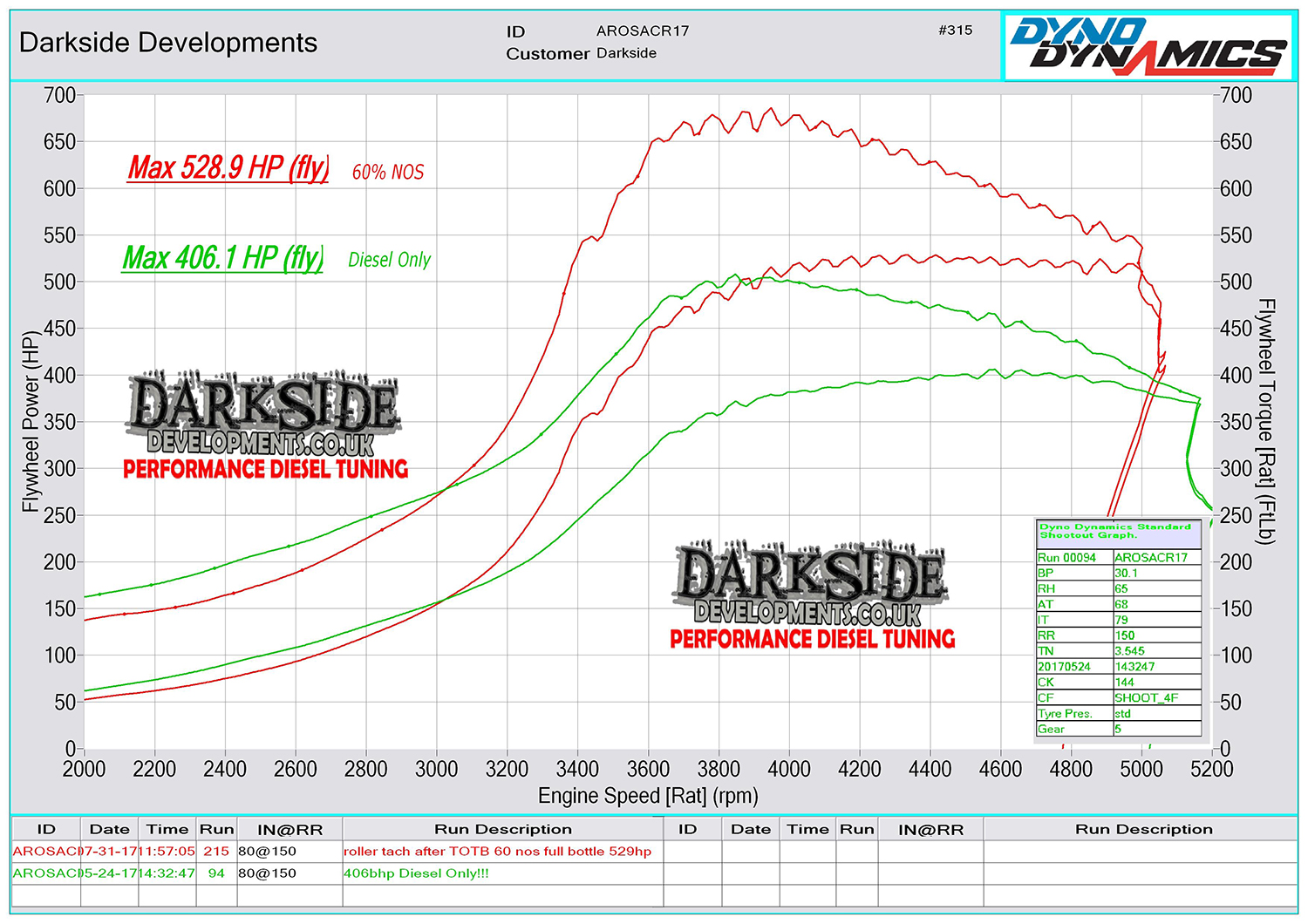 arosa-drag-528hp-and-406hp-graph-labelled1.jpg