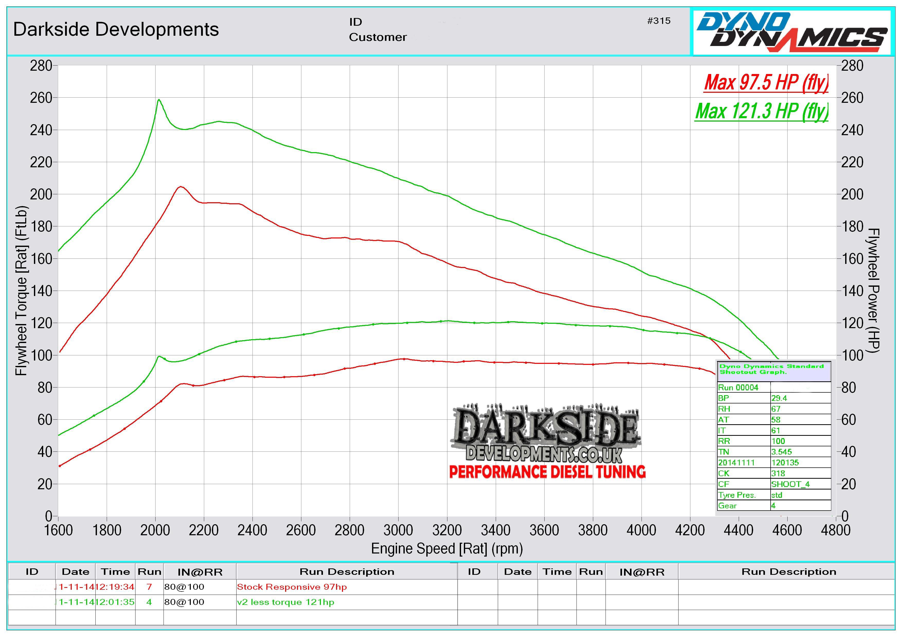 Darkside Developments Dyno Graph Results 2001 Tracker 2 0 Engine Diagram