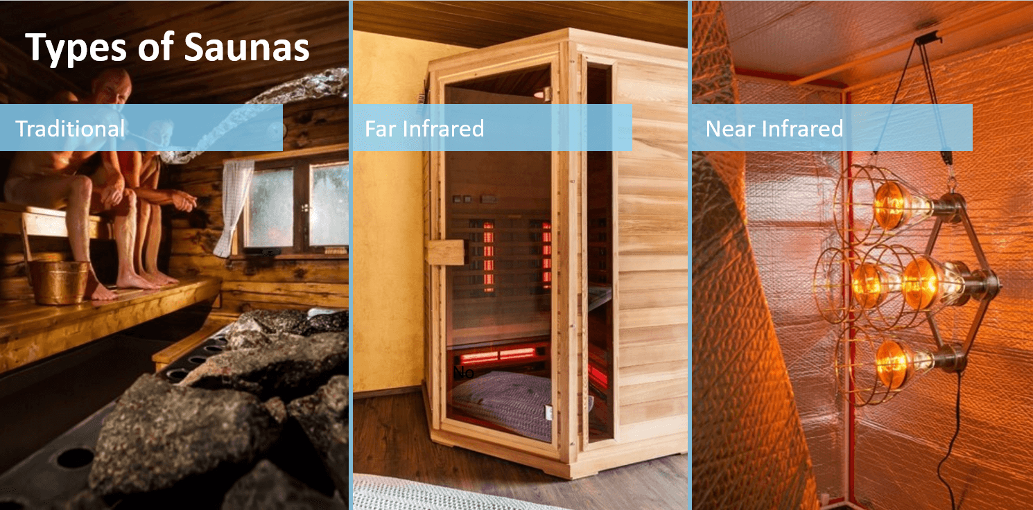 Types of Saunas: Traditional, Far Infrared and Near Infrared