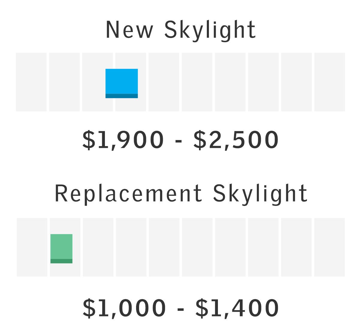 Price Range for Single Center-Pivot Roof Window Install