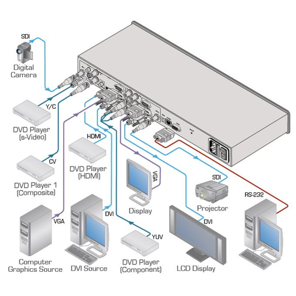 Kramer VP-790 Presentation scaler switcher (VP-790)