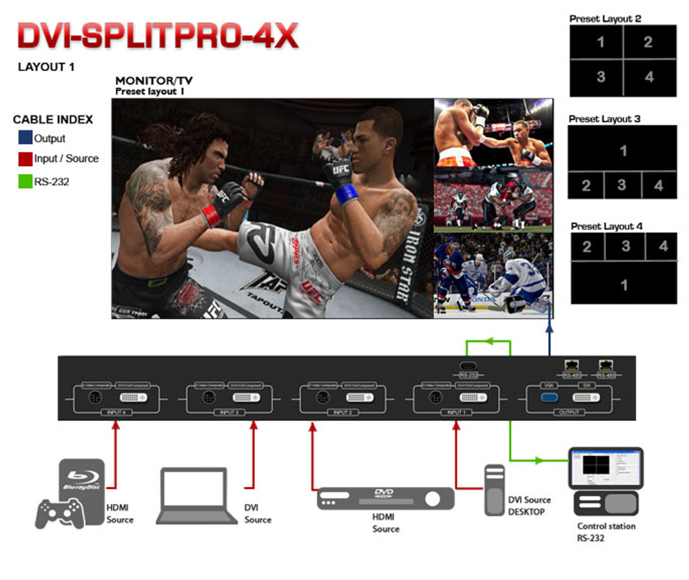 Avenview DVI Advanced Quad Screen MultiViewer (DVI-SPLITPRO-4X)