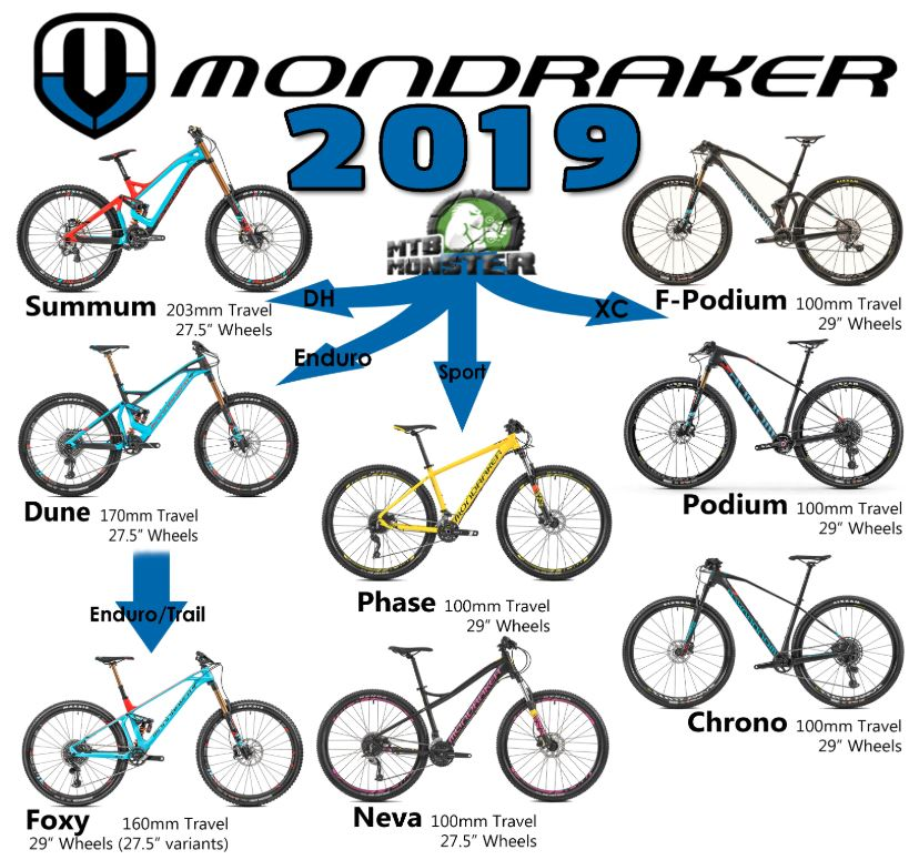 Mondraker Bikes 2019 Range and Information