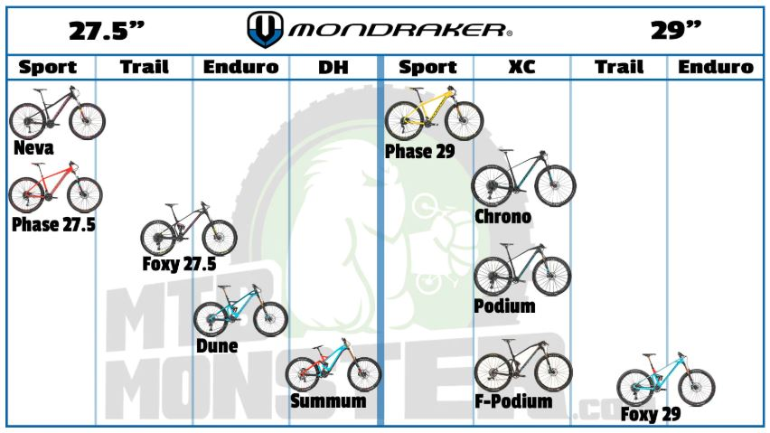 Which Mondraker Bike is best for me?